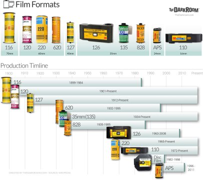 film-format-chart-thedarkroom-w1650.jpg